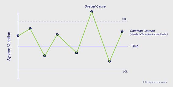 Capability Chart