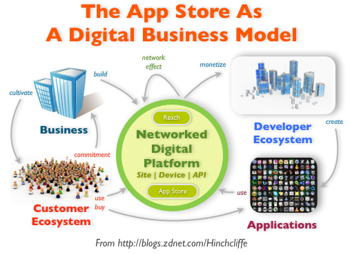 Rich picture of App Store Business Model