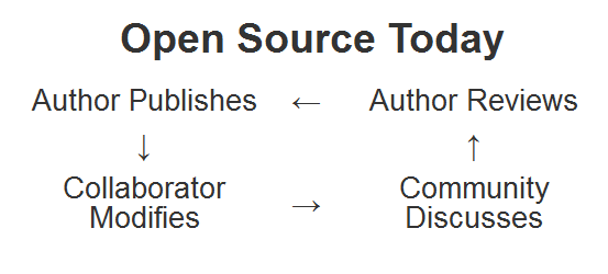 Virtuous circle of open source collaboration