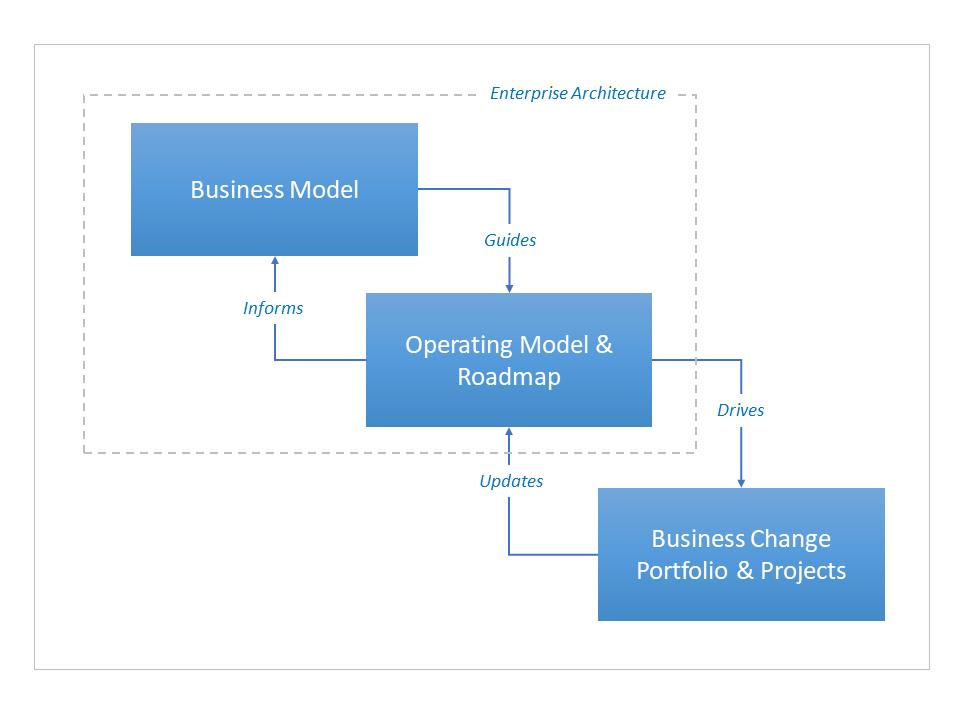 EA Design Process
